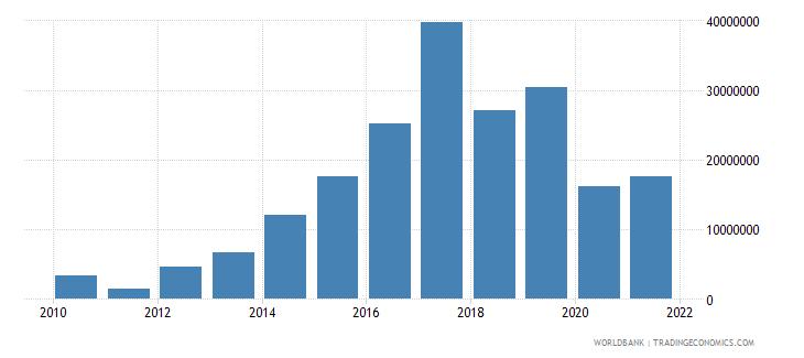 central african republic debt service on external debt total tds us dollar wb data
