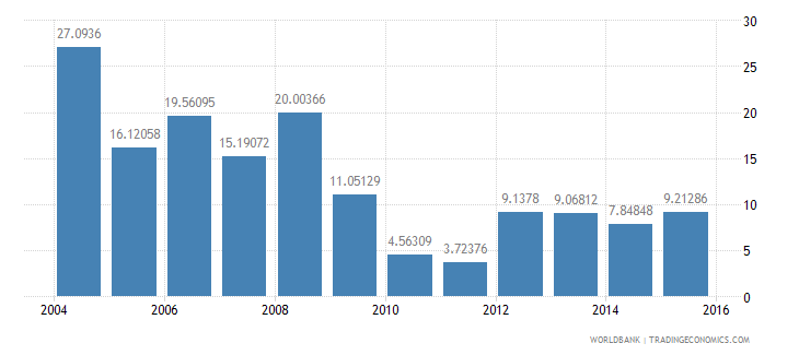 central african republic debt service ppg and imf only percent of exports excluding workers remittances wb data