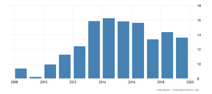 central african republic deposit money banks assets to gdp percent wb data