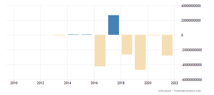 central african republic discrepancy in expenditure estimate of gdp constant lcu wb data