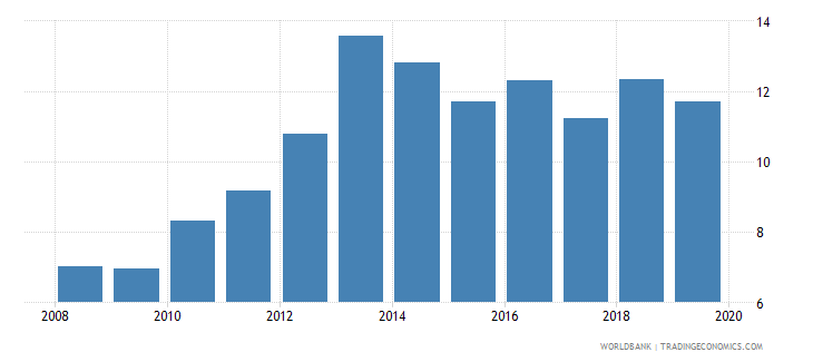 central african republic domestic credit to private sector percent of gdp gfd wb data