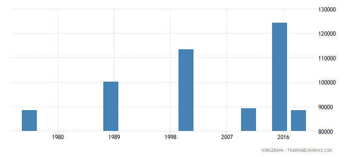 central african republic elderly illiterate population 65 years both sexes number wb data