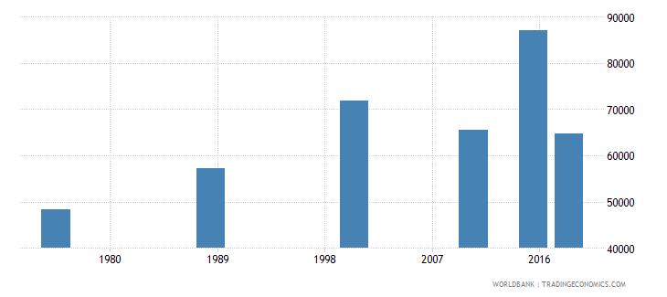 central african republic elderly illiterate population 65 years female number wb data