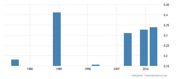 central african republic elderly literacy rate population 65 years gender parity index gpi wb data