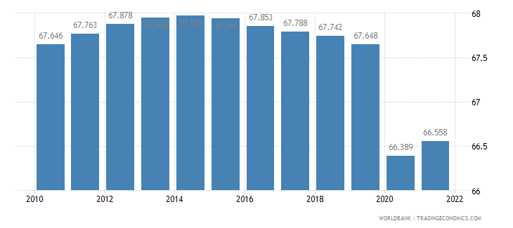 central african republic employment to population ratio 15 plus  total percent wb data