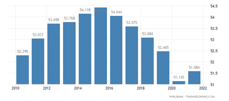 central african republic employment to population ratio ages 15 24 male percent wb data