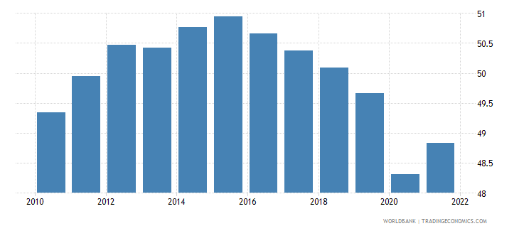 central african republic employment to population ratio ages 15 24 total percent wb data