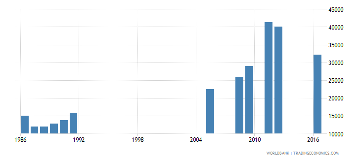 central african republic enrolment in grade 1 of lower secondary general education both sexes number wb data