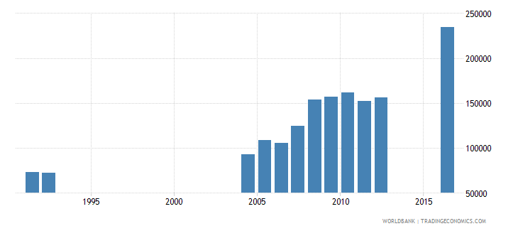 central african republic enrolment in grade 1 of primary education both sexes number wb data