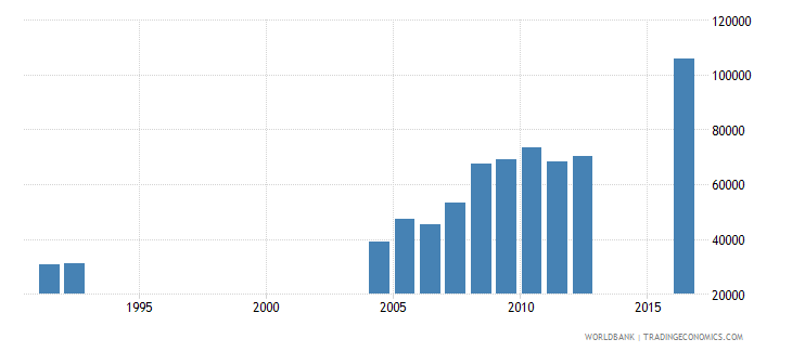 central african republic enrolment in grade 1 of primary education female number wb data