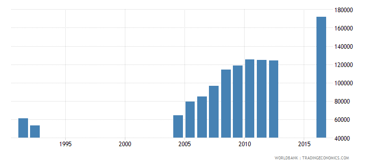 central african republic enrolment in grade 2 of primary education both sexes number wb data