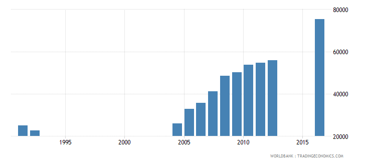central african republic enrolment in grade 2 of primary education female number wb data