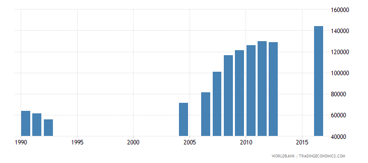central african republic enrolment in grade 3 of primary education both sexes number wb data