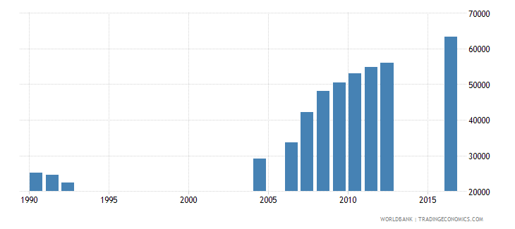 central african republic enrolment in grade 3 of primary education female number wb data