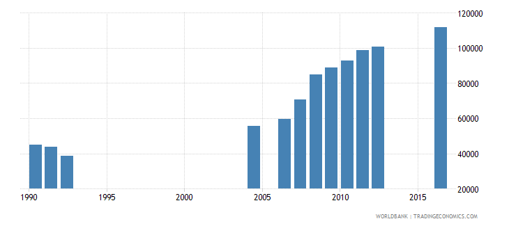 central african republic enrolment in grade 4 of primary education both sexes number wb data