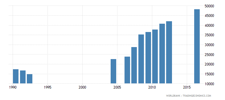 central african republic enrolment in grade 4 of primary education female number wb data