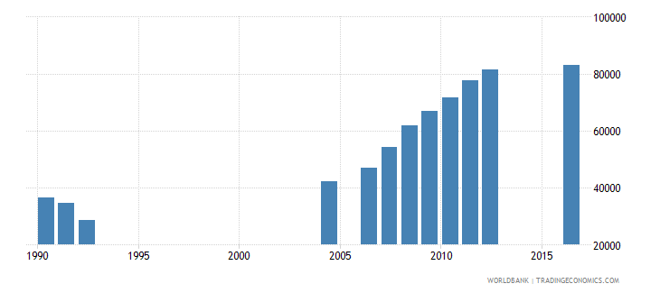 central african republic enrolment in grade 5 of primary education both sexes number wb data