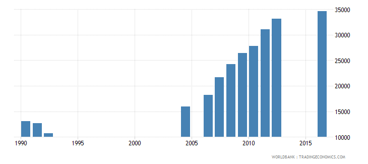 central african republic enrolment in grade 5 of primary education female number wb data