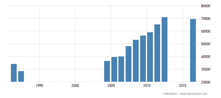 central african republic enrolment in grade 6 of primary education both sexes number wb data