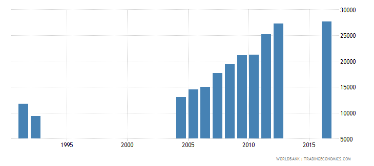 central african republic enrolment in grade 6 of primary education female number wb data
