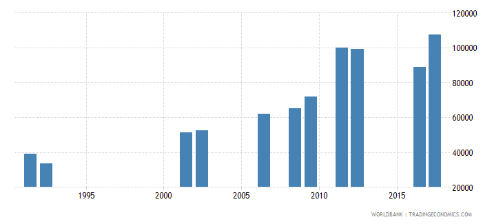 central african republic enrolment in lower secondary education both sexes number wb data