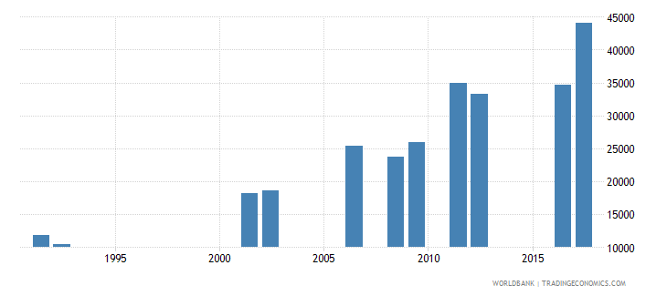 central african republic enrolment in lower secondary education female number wb data