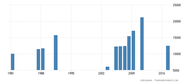 central african republic enrolment in pre primary education both sexes number wb data