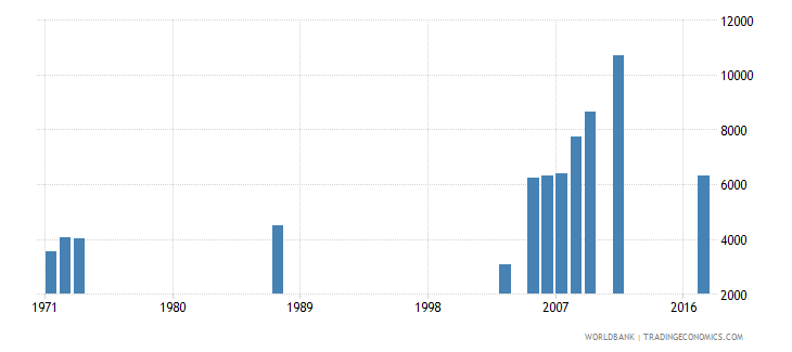 central african republic enrolment in pre primary education female number wb data