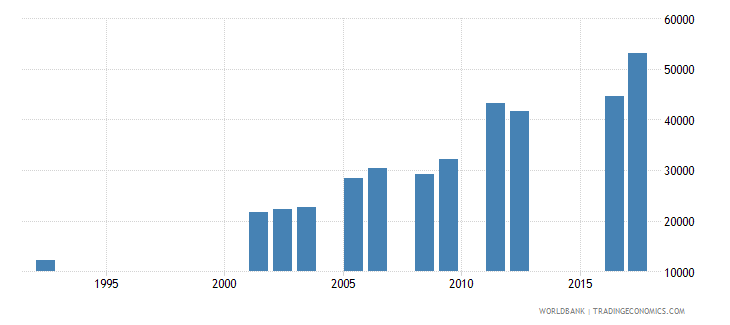 central african republic enrolment in secondary general female number wb data