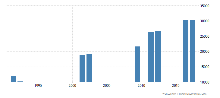 central african republic enrolment in upper secondary education both sexes number wb data