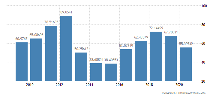 central african republic export volume index 2000  100 wb data