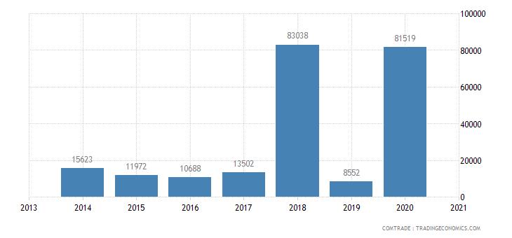 central african republic exports aluminum
