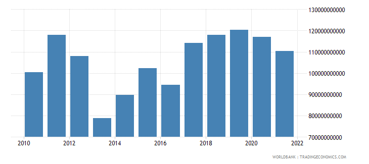 central african republic exports as a capacity to import constant lcu wb data