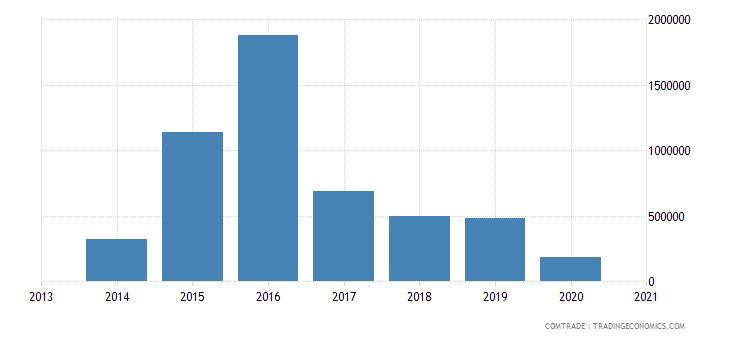 central african republic exports austria