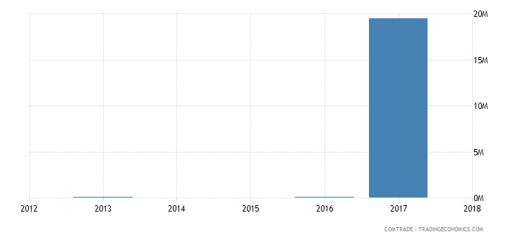 central african republic exports benin
