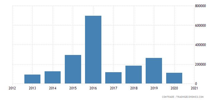 central african republic exports denmark