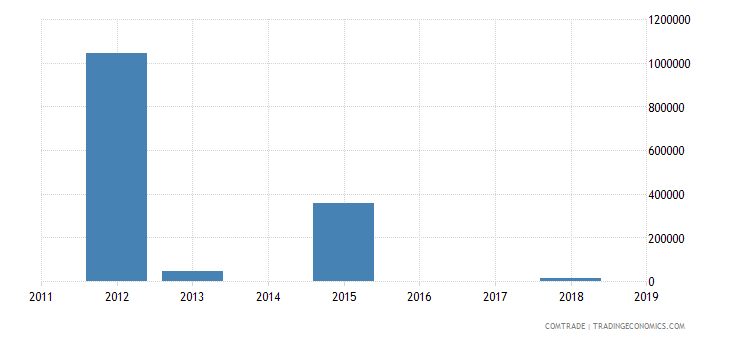 central african republic exports gabon