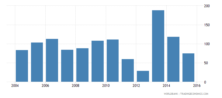 central african republic exports merchandise customs current us$ millions wb data