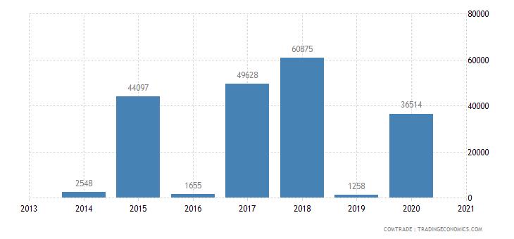 central african republic exports nigeria