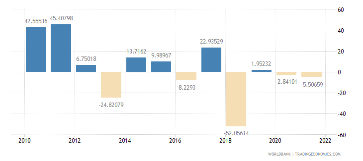 central african republic exports of goods and services annual percent growth wb data