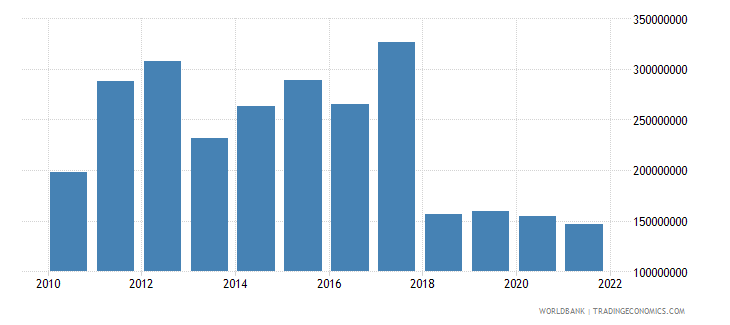 central african republic exports of goods and services constant 2000 us dollar wb data