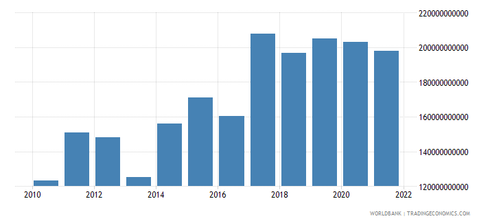 central african republic exports of goods and services current lcu wb data