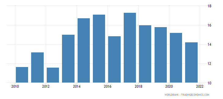 central african republic exports of goods and services percent of gdp wb data