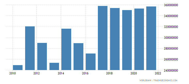 central african republic exports of goods and services us dollar wb data