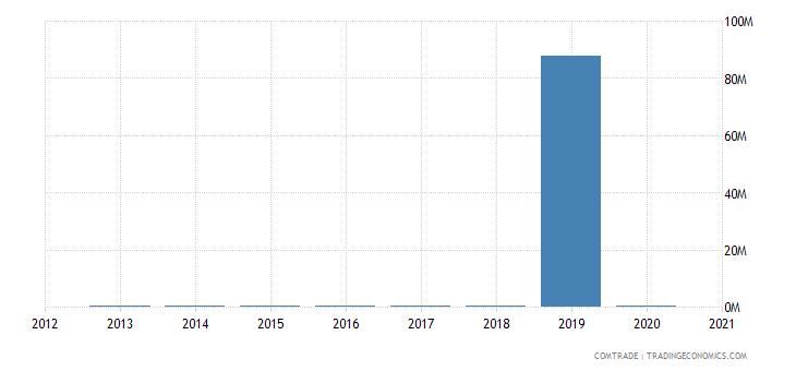 central african republic exports senegal