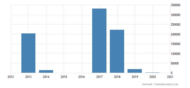 central african republic exports south korea