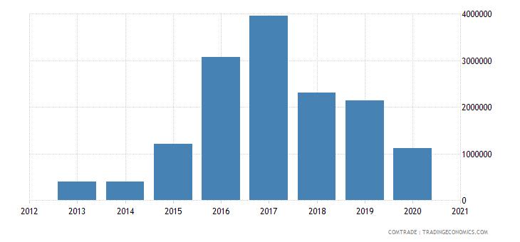 central african republic exports vietnam