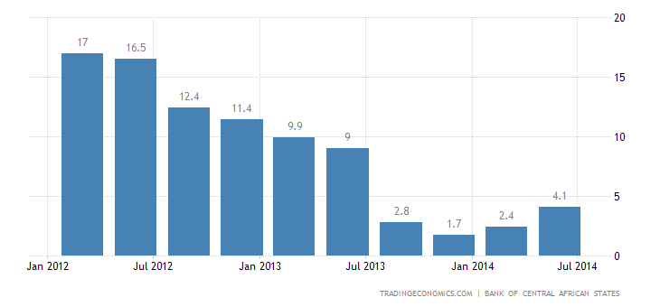 Central African Republic Exports