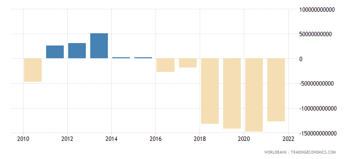 central african republic external balance on goods and services constant lcu wb data