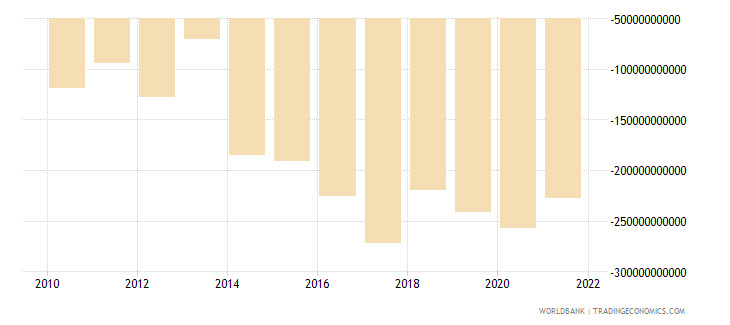 central african republic external balance on goods and services current lcu wb data